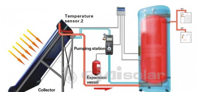 installation d'un chauffe-eau solaire